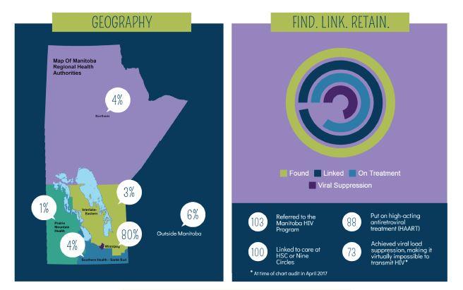 HIV Report Graphic